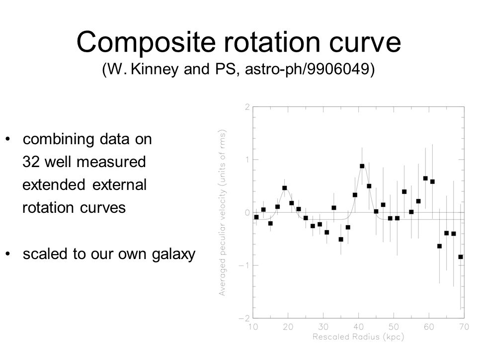 Composite rotation curve (W.