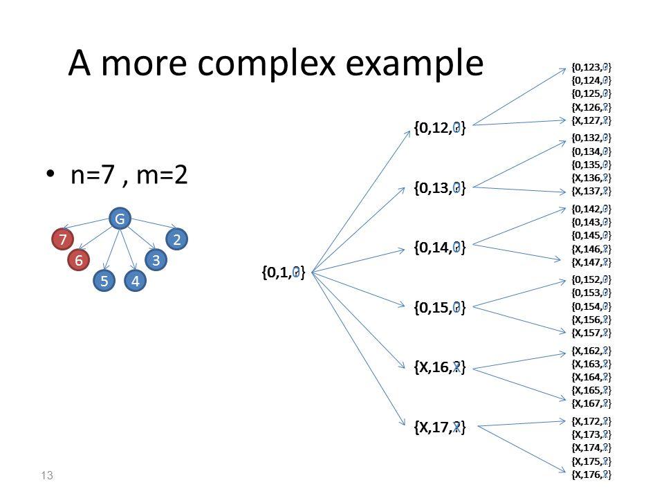 A more complex example n=7, m=2 13 G 6 54 3 27 {0,1,?} {0,12,?} {0,13,?} {0,14,?} {0,15,?} {X,16,?} {X,17,?} {0,123,?} {0,124,?} {0,125,?} {X,126,?} {X,127,?} {0,132,?} {0,134,?} {0,135,?} {X,136,?} {X,137,?} {0,142,?} {0,143,?} {0,145,?} {X,146,?} {X,147,?} {0,152,?} {0,153,?} {0,154,?} {X,156,?} {X,157,?} {X,162,?} {X,163,?} {X,164,?} {X,165,?} {X,167,?} {X,172,?} {X,173,?} {X,174,?} {X,175,?} {X,176,?} {0,123,0} {0,124,0} {0,125,0} {X,126,X} {X,127,X} {0,132,0} {0,134,0} {0,135,0} {X,136,X} {X,137,X} {0,142,0} {0,143,0} {0,145,0} {X,146,X} {X,147,X} {0,152,0} {0,153,0} {0,154,0} {X,156,X} {X,157,X} {X,162,X} {X,163,X} {X,164,X} {X,165,X} {X,167,X} {X,172,X} {X,173,X} {X,174,X} {X,175,X} {X,176,X} {0,12,0} {0,13,0} {0,14,0} {0,15,0} {X,16,X} {X,17,X} {0,1,0}