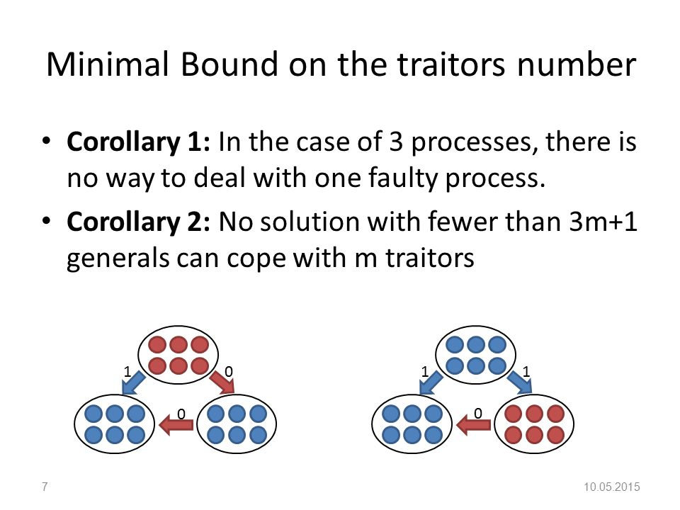 Minimal Bound on the traitors number Corollary 1: In the case of 3 processes, there is no way to deal with one faulty process.
