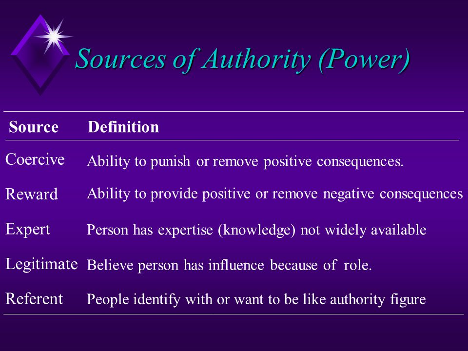 Sources of Authority (Power) Referent Expert Legitimate Reward Coercive Ability to punish or remove positive consequences. Ability to provide positive