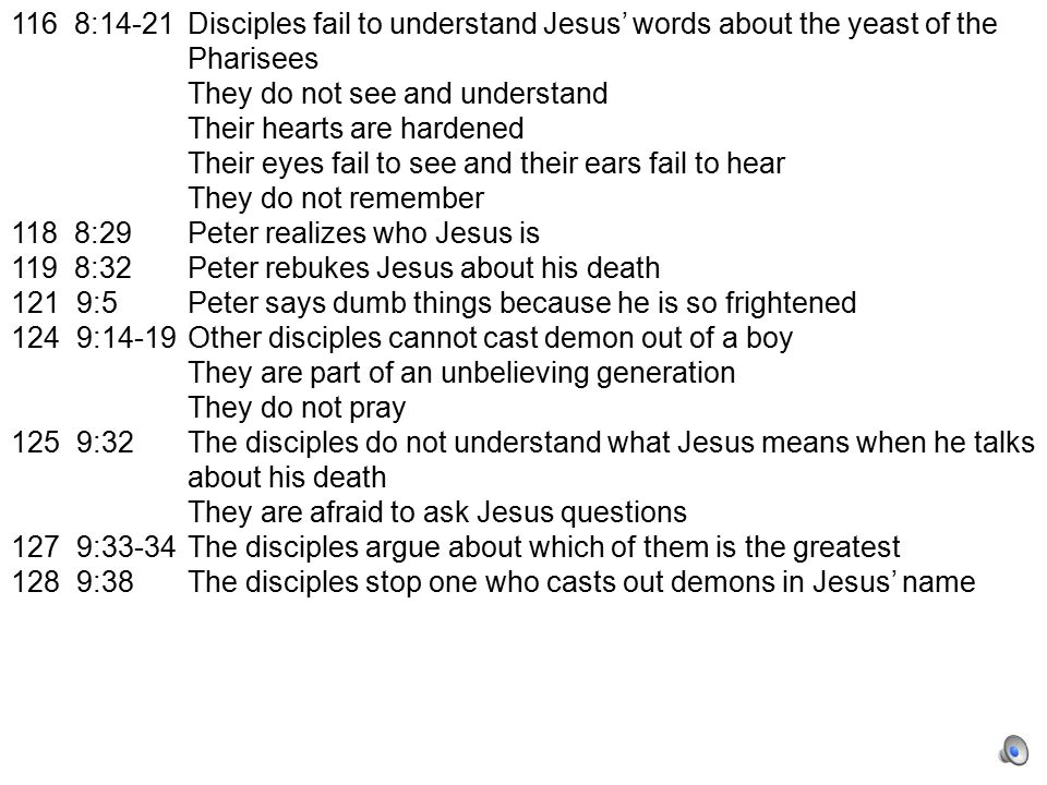 116 8:14-21Disciples fail to understand Jesus' words about the yeast of the Pharisees They do not see and understand Their hearts are hardened Their eyes fail to see and their ears fail to hear They do not remember 118 8:29Peter realizes who Jesus is 119 8:32Peter rebukes Jesus about his death 121 9:5Peter says dumb things because he is so frightened 124 9:14-19Other disciples cannot cast demon out of a boy They are part of an unbelieving generation They do not pray 125 9:32The disciples do not understand what Jesus means when he talks about his death They are afraid to ask Jesus questions 127 9:33-34The disciples argue about which of them is the greatest 128 9:38The disciples stop one who casts out demons in Jesus' name