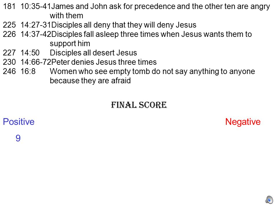 181 10:35-41James and John ask for precedence and the other ten are angry with them 225 14:27-31Disciples all deny that they will deny Jesus 226 14:37