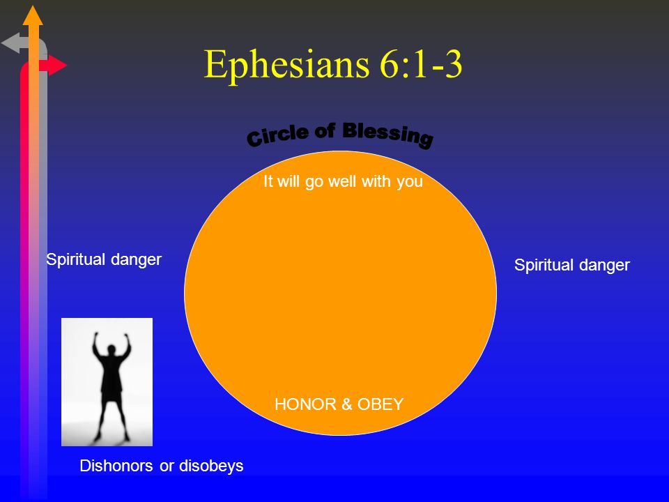 Spiritual danger HONOR & OBEY It will go well with you Ephesians 6:1-3 Dishonors or disobeys