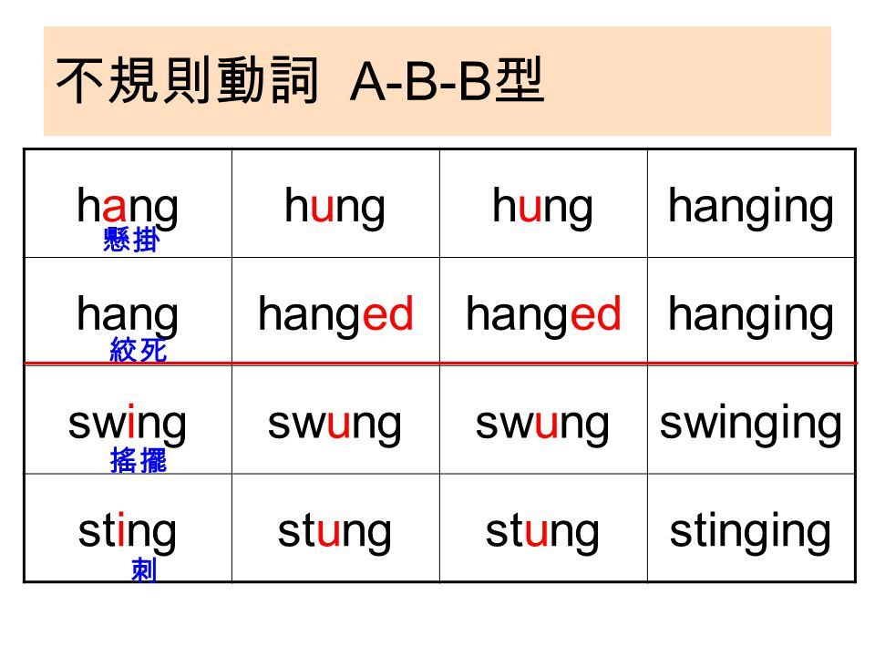 不規則動詞 A-B-B 型 hanghung hanging hanghanged hanging swingswung swinging stingstung stinging 懸掛 絞死 搖擺 刺
