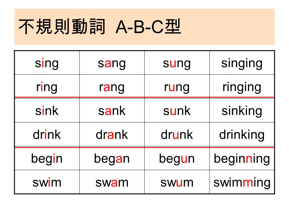 不規則動詞 A-B-C 型 singsangsungsinging ringrangrungringing sinksanksunksinking drinkdrankdrunkdrinking beginbeganbegunbeginning swimswamswumswimming