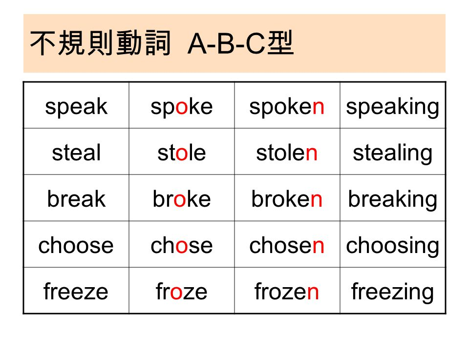 不規則動詞 A-B-C 型 speakspokespokenspeaking stealstolestolenstealing breakbrokebrokenbreaking choosechosechosenchoosing freezefrozefrozenfreezing
