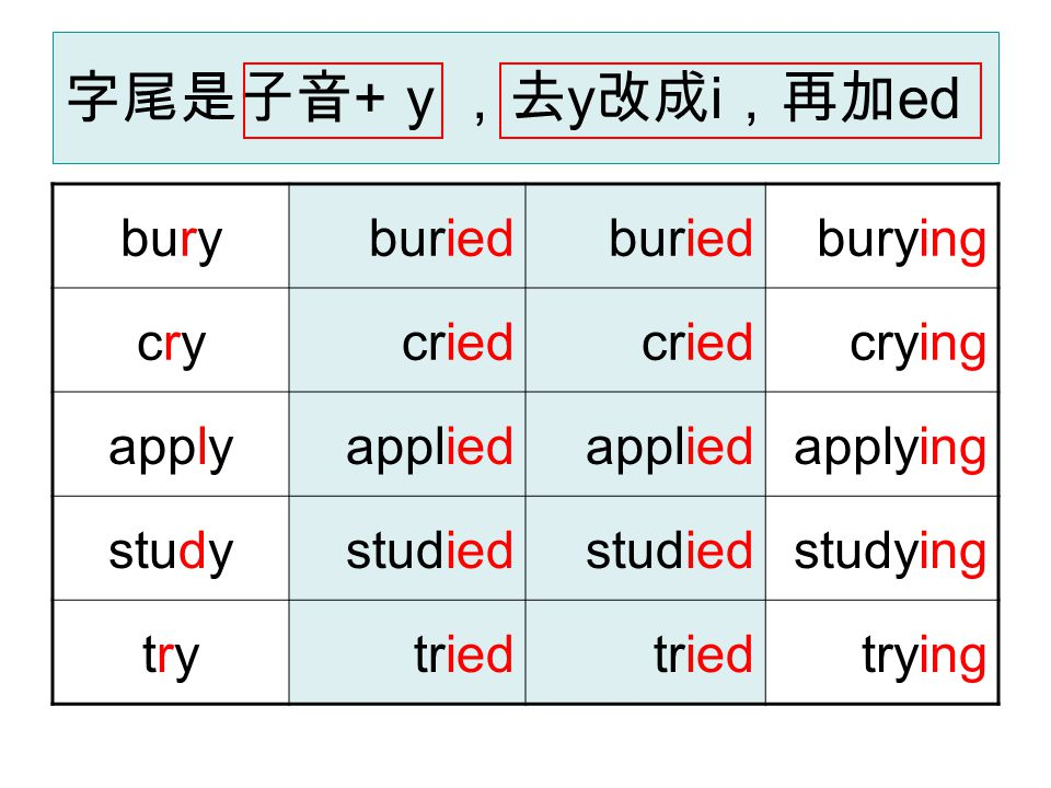 字尾是子音 + y ,去 y 改成 i ,再加 ed buryburied burying crycrycried crying applyapplied applying studystudied studying trytrytried trying