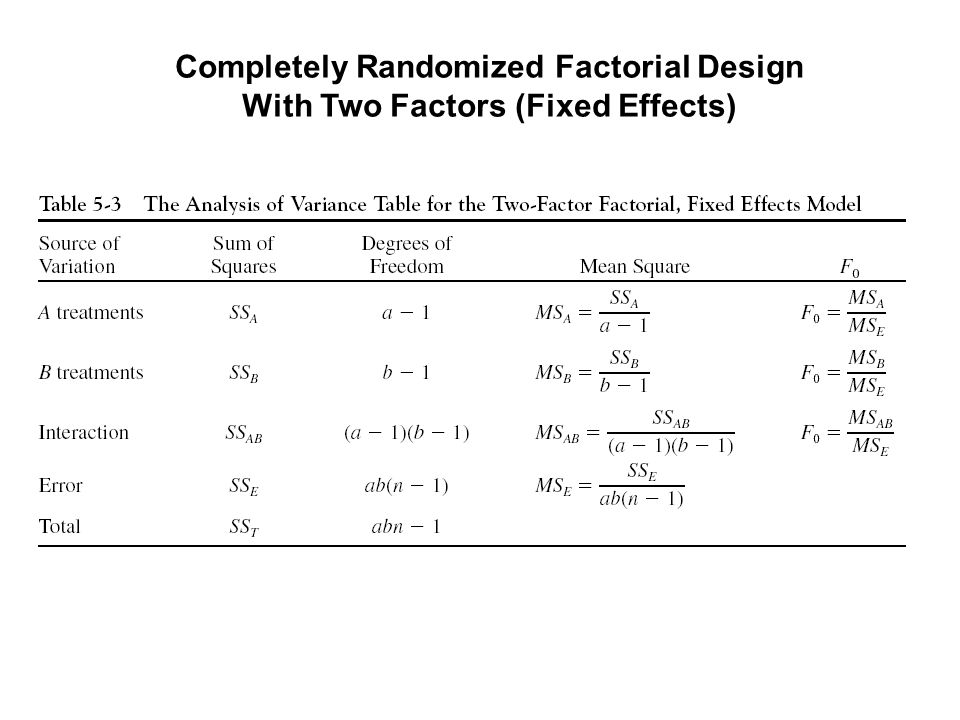 Completely Randomized Factorial Design With Two Factors (Fixed Effects)