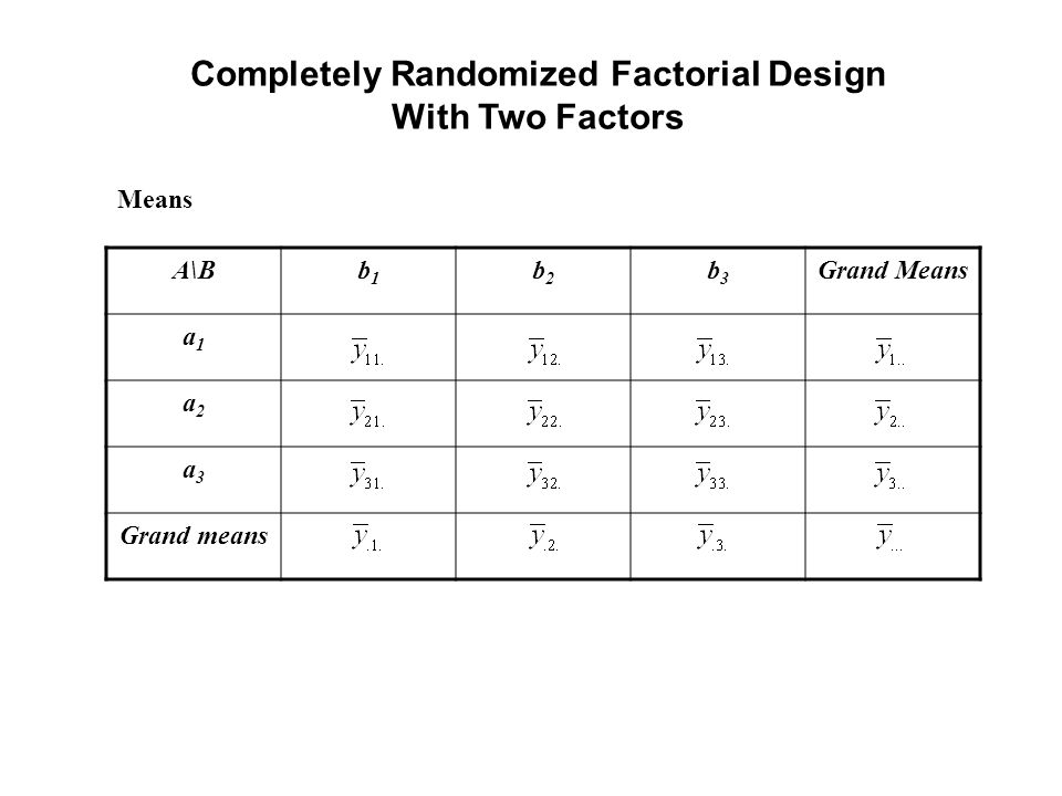 Completely Randomized Factorial Design With Two Factors A\Bb1b1 b2b2 b3b3 Grand Means a1a1 a2a2 a3a3 Grand means Means