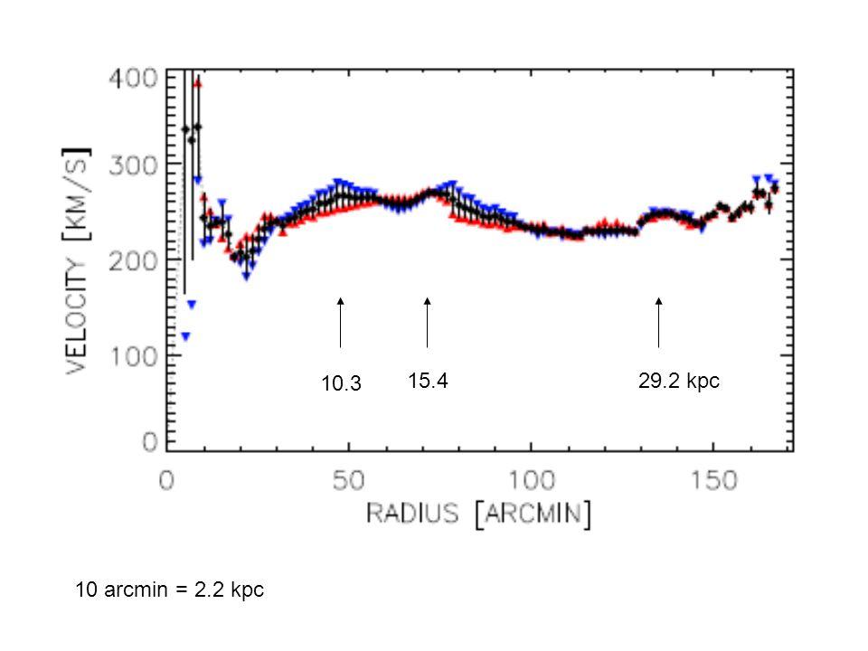 10 arcmin = 2.2 kpc 29.2 kpc15.4 10.3
