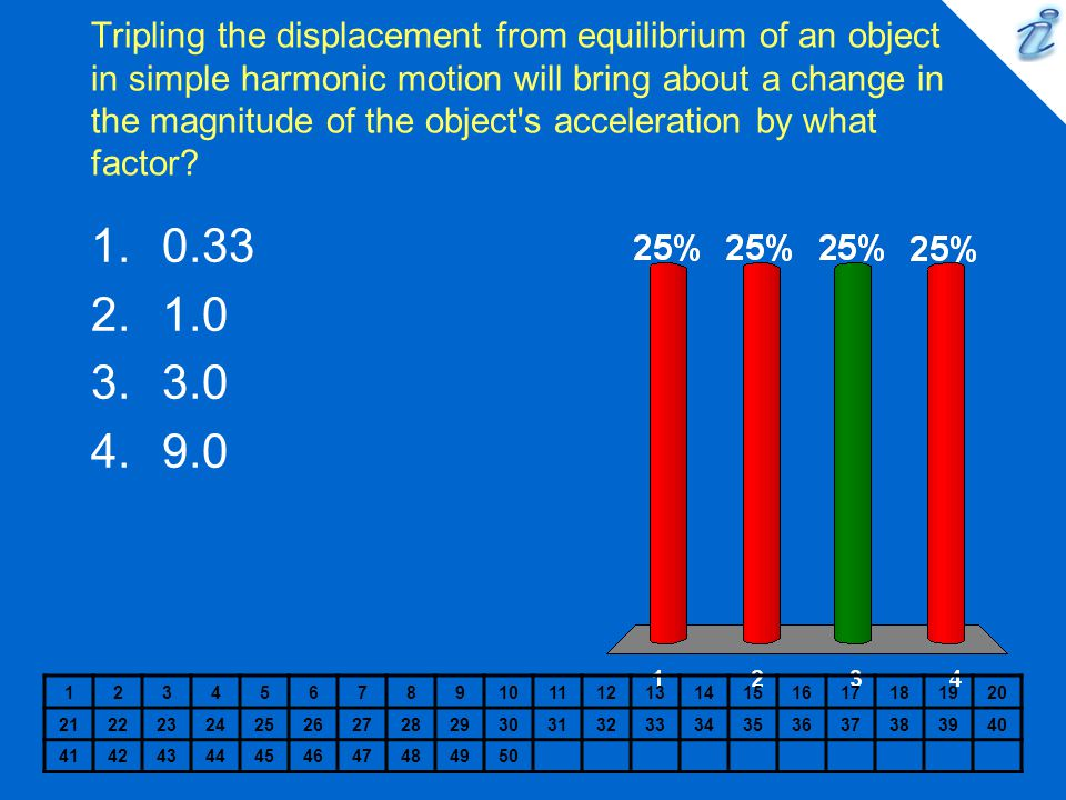 Tripling the displacement from equilibrium of an object in simple harmonic motion will bring about a change in the magnitude of the object s acceleration by what factor.