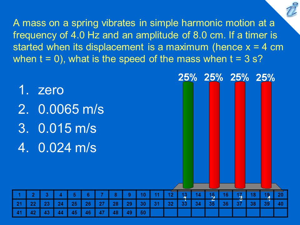 A mass on a spring vibrates in simple harmonic motion at a frequency of 4.0 Hz and an amplitude of 8.0 cm. If a timer is started when its displacement