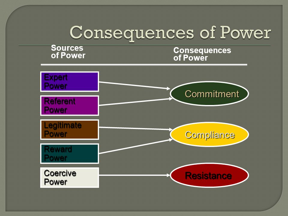 Commitment Reward Power Legitimate Power CoercivePower ExpertPower ReferentPower Resistance Compliance Sources of Power Consequences of Power