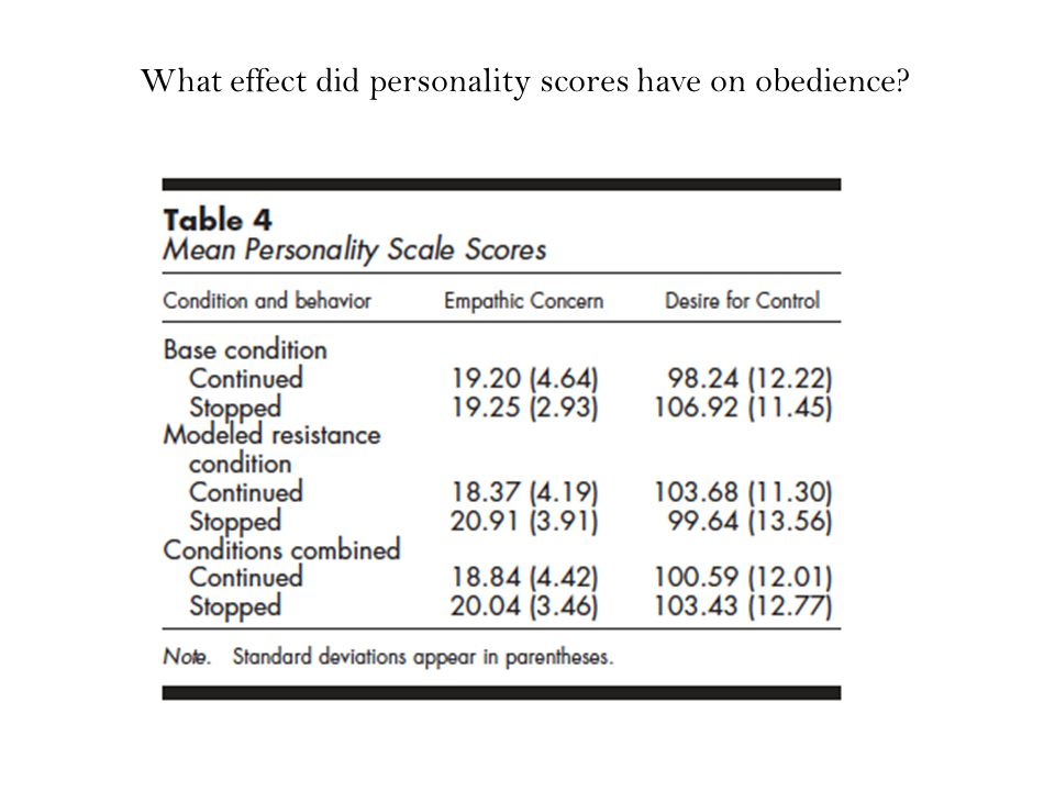 What effect did personality scores have on obedience?