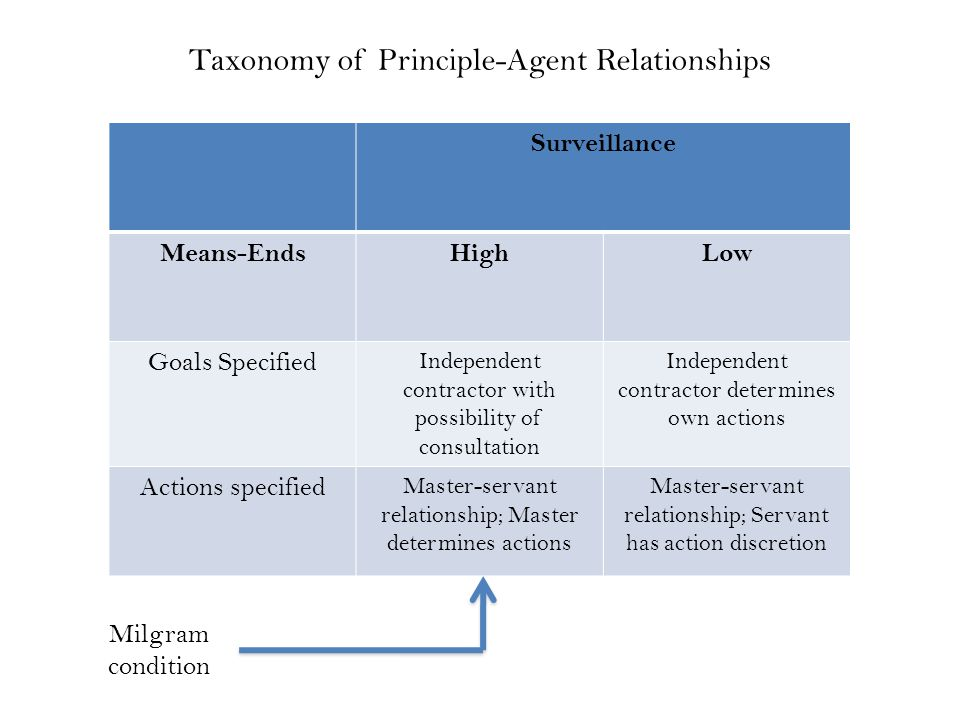 Surveillance Means-EndsHighLow Goals Specified Independent contractor with possibility of consultation Independent contractor determines own actions Actions specified Master-servant relationship; Master determines actions Master-servant relationship; Servant has action discretion Taxonomy of Principle-Agent Relationships Milgram condition