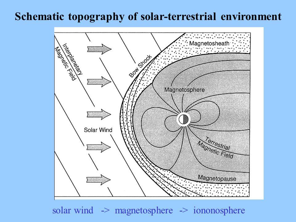 Schematic topography of solar-terrestrial environment solar wind -> magnetosphere -> iononosphere