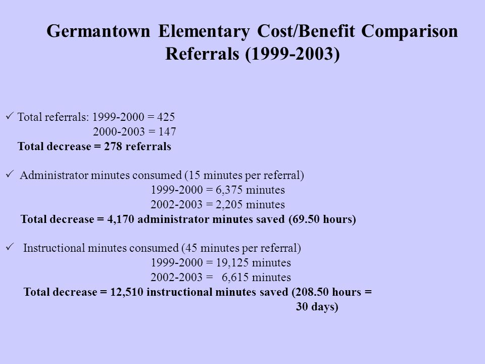Germantown Elementary Cost/Benefit Comparison Referrals (1999-2003)  Total referrals: 1999-2000 = 425 2000-2003 = 147 Total decrease = 278 referrals  Administrator minutes consumed (15 minutes per referral) 1999-2000 = 6,375 minutes 2002-2003 = 2,205 minutes Total decrease = 4,170 administrator minutes saved (69.50 hours)  Instructional minutes consumed (45 minutes per referral) 1999-2000 = 19,125 minutes 2002-2003 = 6,615 minutes Total decrease = 12,510 instructional minutes saved (208.50 hours = 30 days)