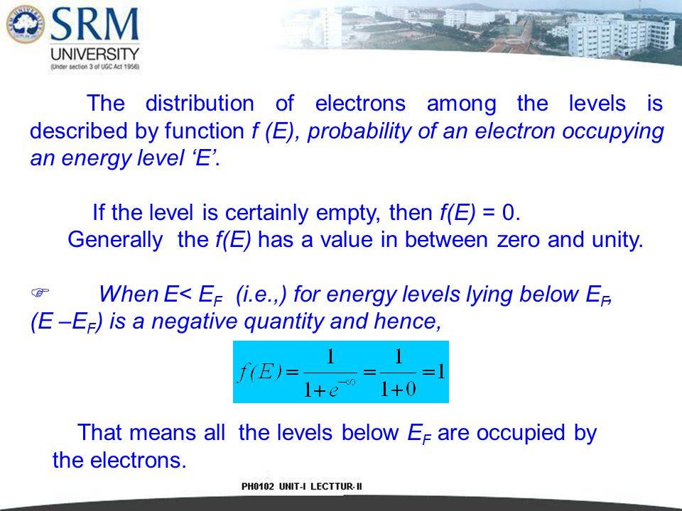 Fermi Dirac distribution function at different temperatures