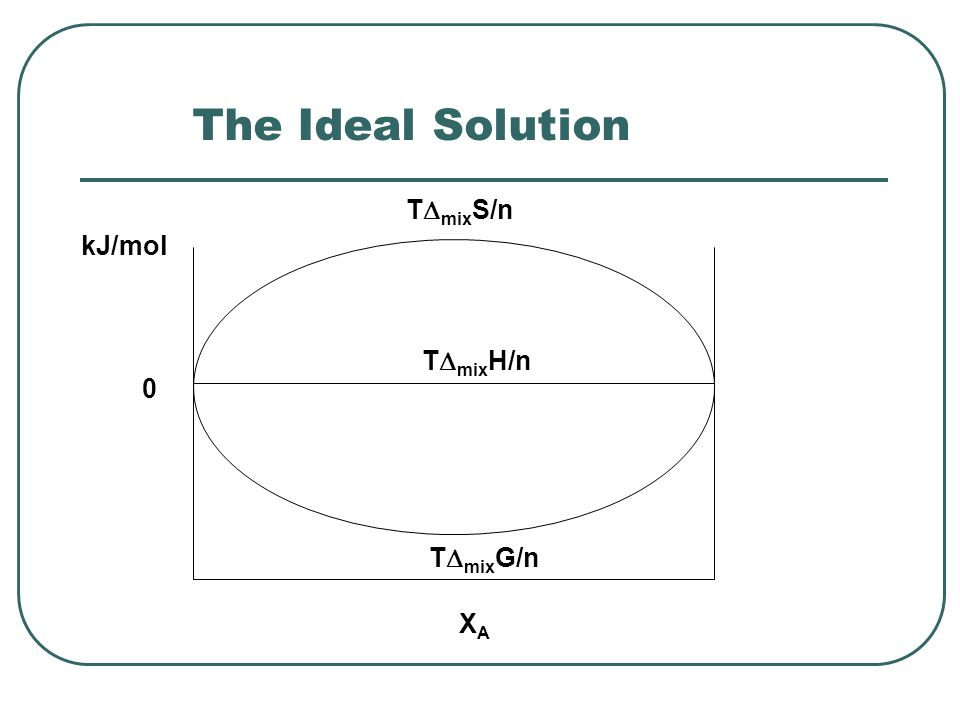 The Ideal Solution T  mix S/n T  mix G/n T  mix H/n 0 kJ/mol XAXA