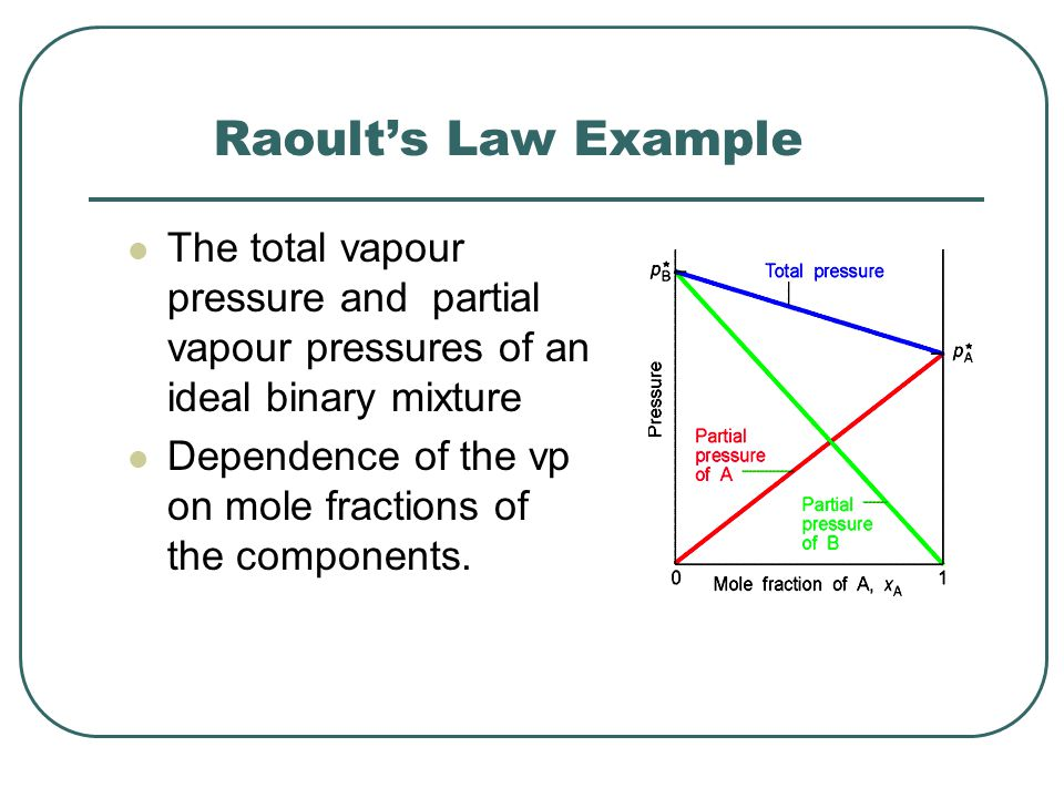 Raoult's Law Example The total vapour pressure and partial vapour pressures of an ideal binary mixture Dependence of the vp on mole fractions of the components.