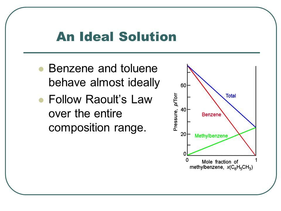 An Ideal Solution Benzene and toluene behave almost ideally Follow Raoult's Law over the entire composition range.