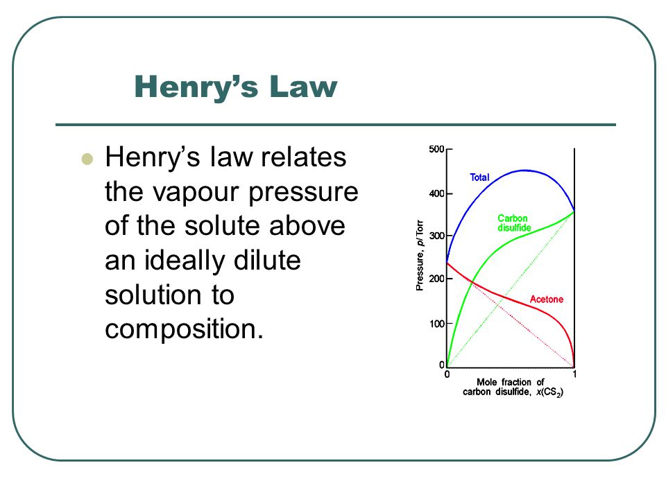 Henry's Law Henry's law relates the vapour pressure of the solute above an ideally dilute solution to composition.