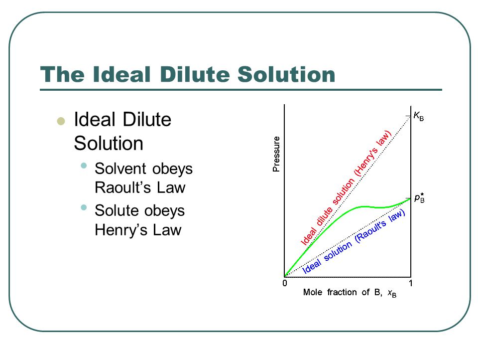 The Ideal Dilute Solution Ideal Dilute Solution Solvent obeys Raoult's Law Solute obeys Henry's Law
