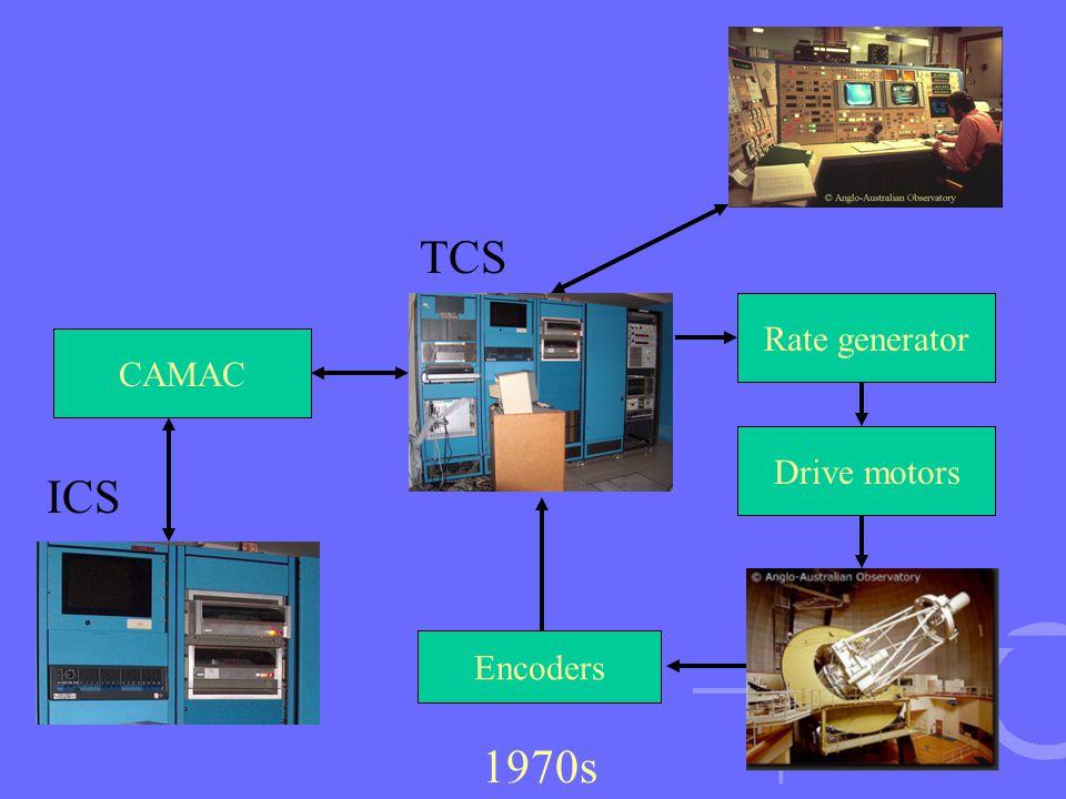 Rate generator Encoders Drive motors 1970s CAMAC TCS ICS