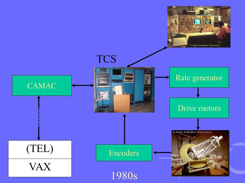 Rate generator Encoders Drive motors 1980s CAMAC TCS (TEL) VAX