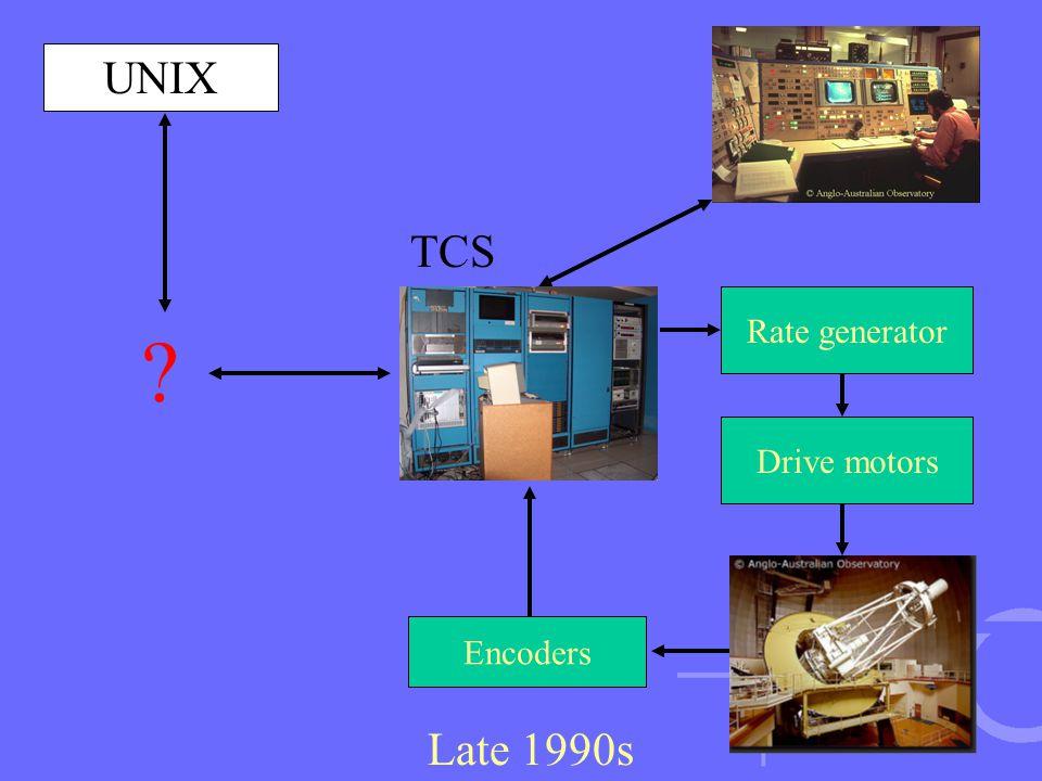 Rate generator Encoders Drive motors Late 1990s TCS UNIX ?