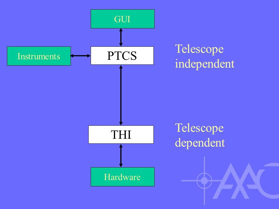 PTCS THI Telescope independent Telescope dependent Hardware GUI Instruments