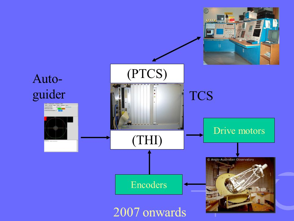 Encoders Drive motors 2007 onwards TCS (PTCS) (THI) Auto- guider
