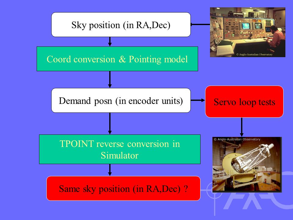 Servo loop tests Demand posn (in encoder units) Sky position (in RA,Dec) Coord conversion & Pointing model TPOINT reverse conversion in Simulator Same