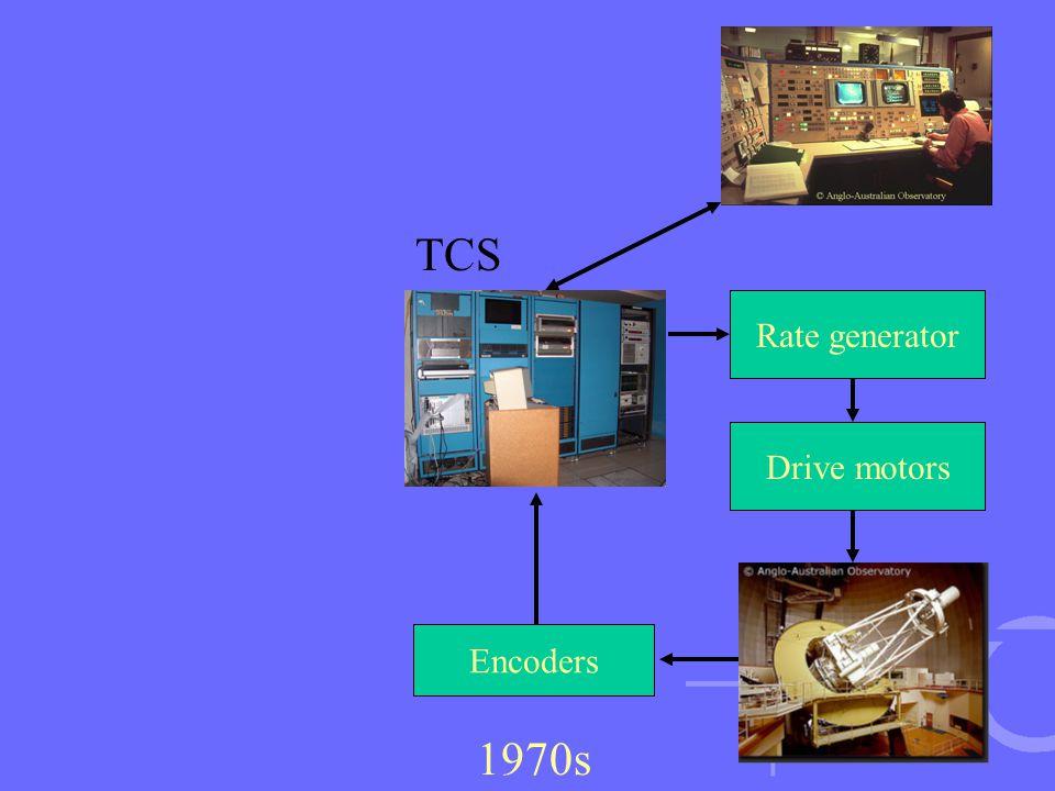 Rate generator Encoders Drive motors 1970s TCS