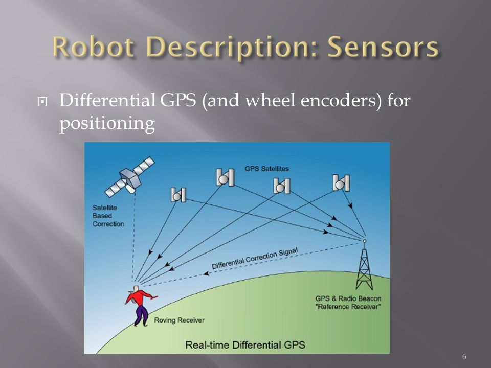  Robot Safety:  The robot needs to avoid areas with excessive heat  The robot needs to detect chemicals and avoid areas which are too contaminated FilterCommands SteerRobudem FuseBehaviors VisualSLAM PositionEstimation AvoidChemicals AvoidHotZones LocalHeatMap LocalChemicalMap ChemicalSensor CameraFramegrabber GISMap GPS Odometry Tempe-rature 17