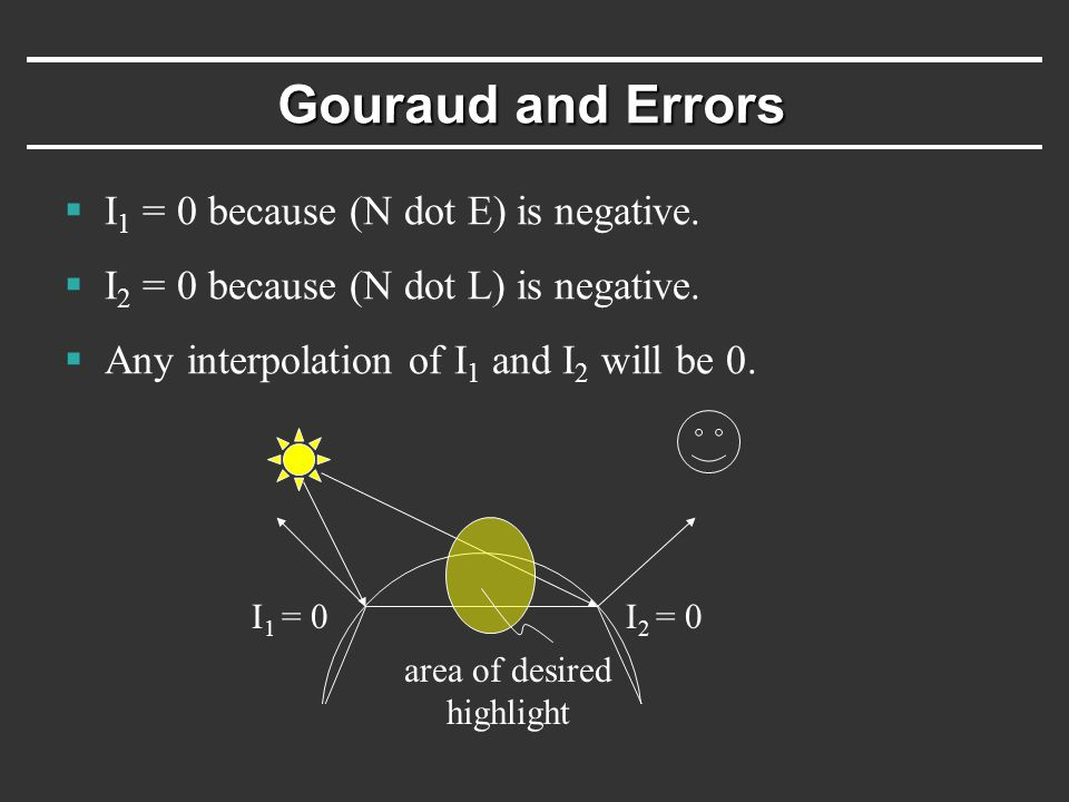 Gouraud and Errors  I 1 = 0 because (N dot E) is negative.  I 2 = 0 because (N dot L) is negative.  Any interpolation of I 1 and I 2 will be 0. I 1
