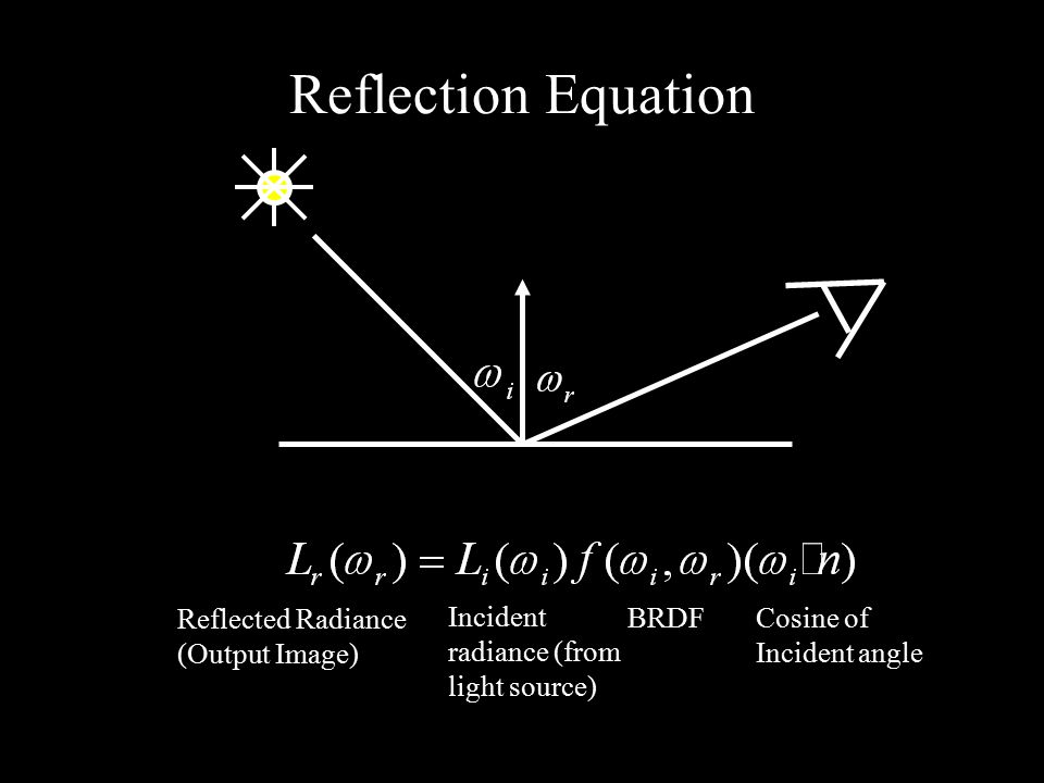 Reflection Equation Reflected Radiance (Output Image) Incident radiance (from light source) BRDF Cosine of Incident angle