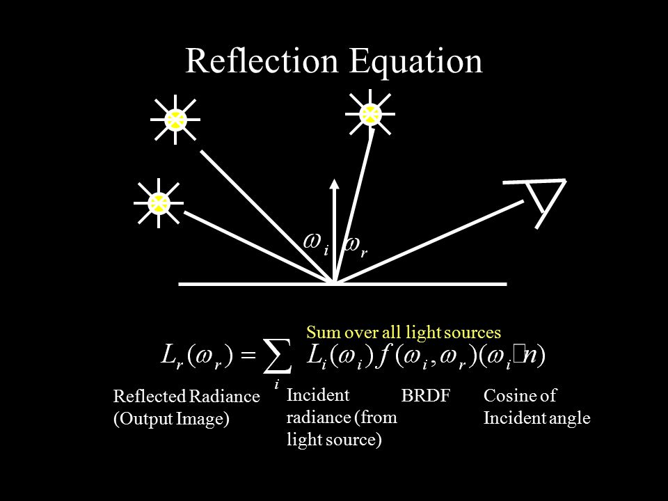 Reflection Equation Sum over all light sources Reflected Radiance (Output Image) Incident radiance (from light source) BRDF Cosine of Incident angle