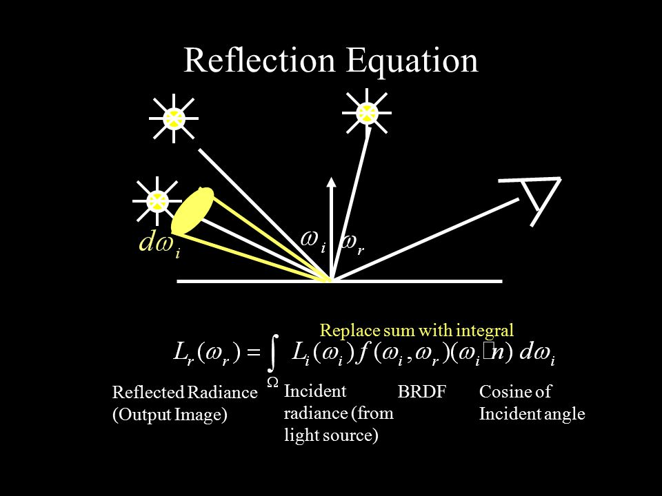 Reflection Equation Replace sum with integral Reflected Radiance (Output Image) Incident radiance (from light source) BRDF Cosine of Incident angle