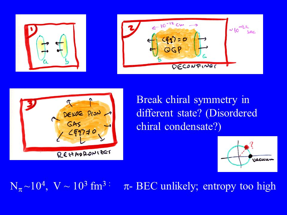 Break chiral symmetry in different state? (Disordered chiral condensate?) N  ~10 4, V ~ 10 3 fm 3 :  - BEC unlikely; entropy too high