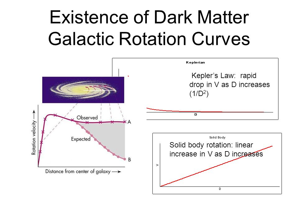 Existence of Dark Matter Galactic Rotation Curves Kepler's Law: rapid drop in V as D increases (1/D 2 ) Solid body rotation: linear increase in V as D
