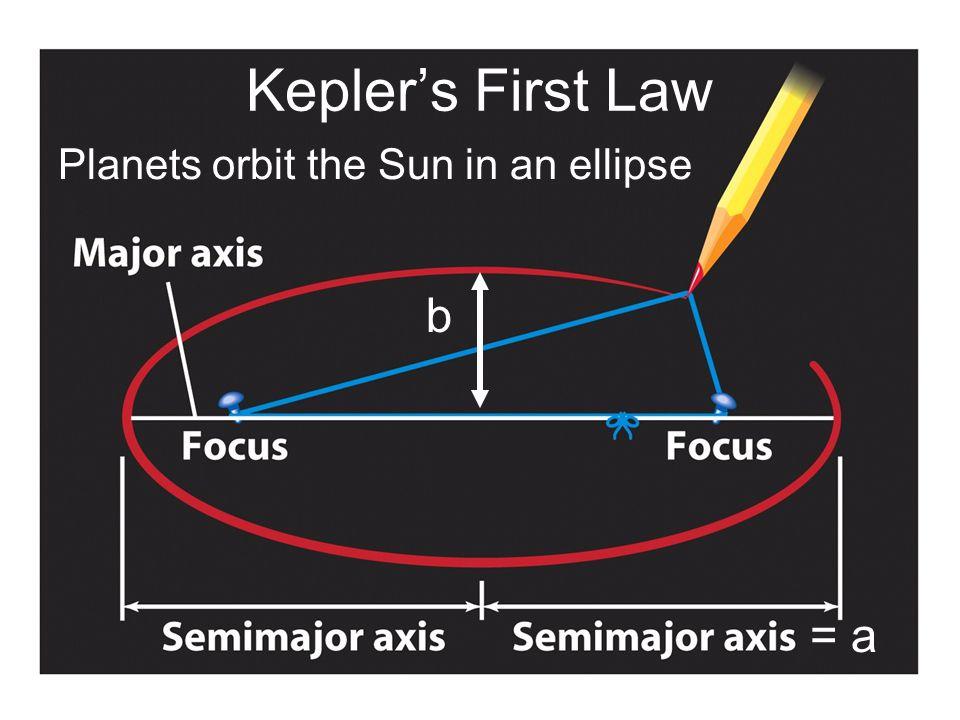 Kepler's First Law = a b Planets orbit the Sun in an ellipse