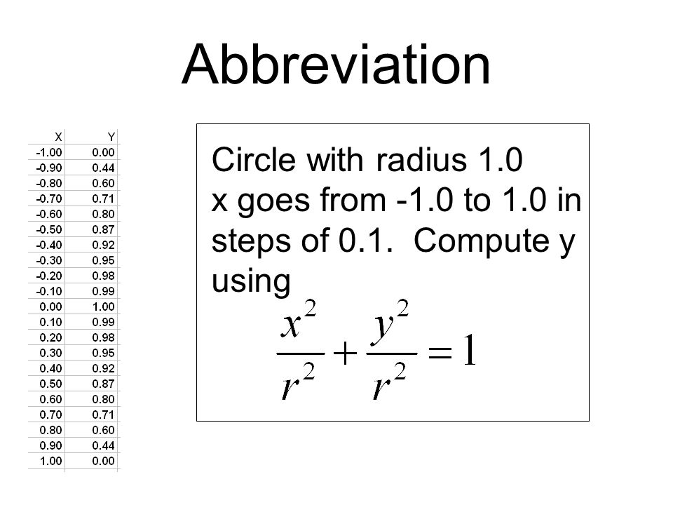 Abbreviation Circle with radius 1.0 x goes from -1.0 to 1.0 in steps of 0.1. Compute y using