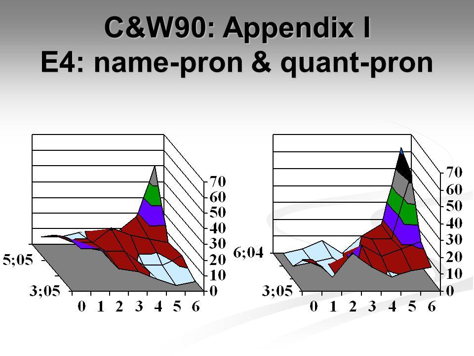 C&W90: Appendix I E4: name-pron & quant-pron