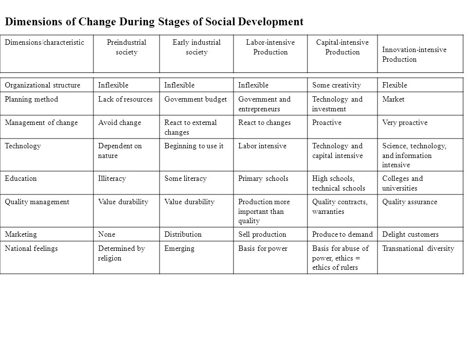 Dimensions of Change During Stages of Social Development Dimensions/characteristicPreindustrial society Early industrial society Labor-intensive Production Capital-intensive Production Innovation-intensive Production Organizational structureInflexible Some creativityFlexible Planning methodLack of resourcesGovernment budgetGovernment and entrepreneurs Technology and investment Market Management of changeAvoid changeReact to external changes React to changesProactiveVery proactive TechnologyDependent on nature Beginning to use itLabor intensiveTechnology and capital intensive Science, technology, and information intensive EducationIlliteracySome literacyPrimary schoolsHigh schools, technical schools Colleges and universities Quality managementValue durability Production more important than quality Quality contracts, warranties Quality assurance MarketingNoneDistributionSell productionProduce to demandDelight customers National feelingsDetermined by religion EmergingBasis for powerBasis for abuse of power, ethics = ethics of rulers Transnational diversity