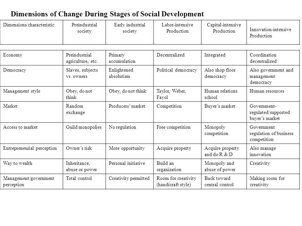 Dimensions of Change During Stages of Social Development Dimensions/characteristicPreindustrial society Early industrial society Labor-intensive Production Capital-intensive Production Innovation-intensive Production EconomyPreindustrial agriculture, etc.