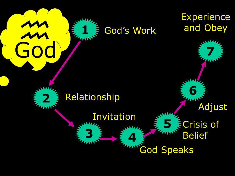 God hwhyhwhy 1 2 3 4 7 Experience and Obey God's Work Relationship Invitation God Speaks 5 6 Adjust Crisis of Belief