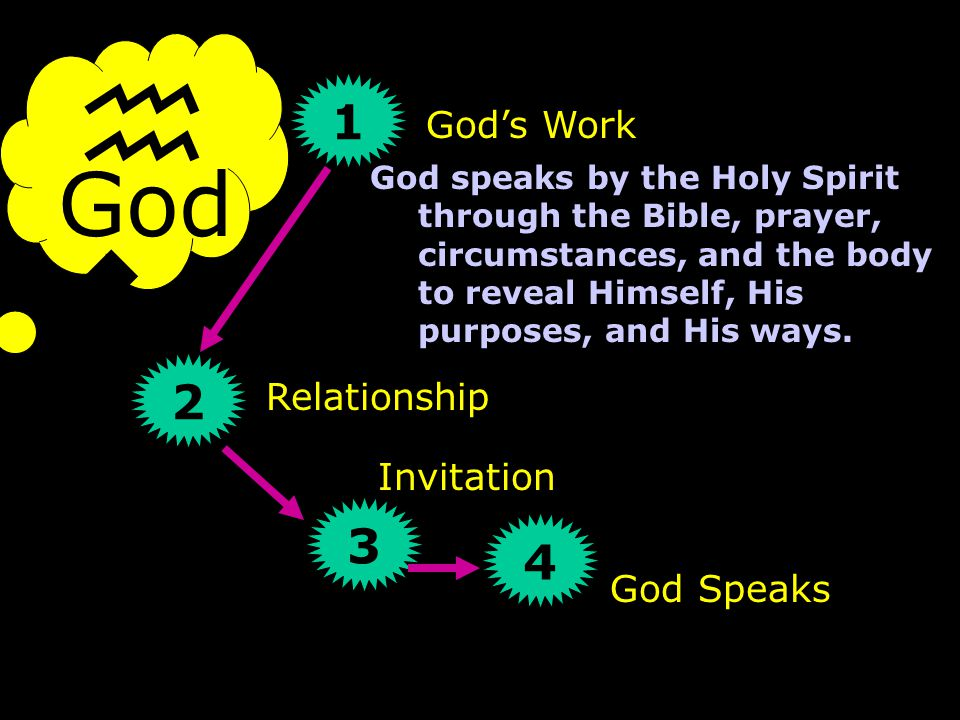 God hwhyhwhy 1 2 3 4 God's Work Relationship Invitation God Speaks God speaks by the Holy Spirit through the Bible, prayer, circumstances, and the body to reveal Himself, His purposes, and His ways.