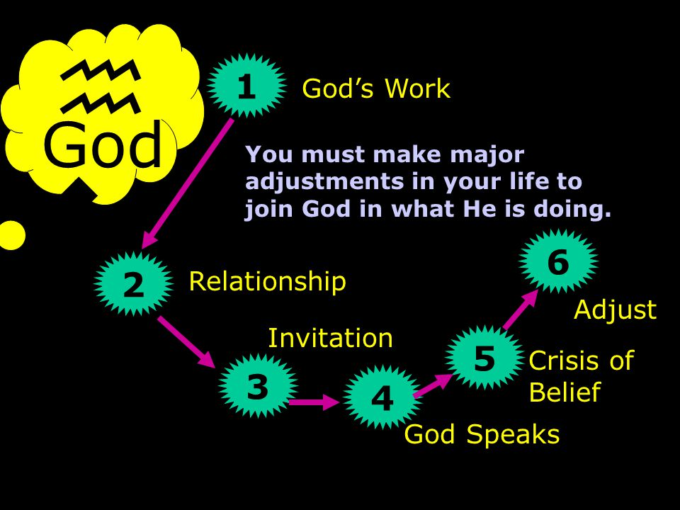 God hwhyhwhy 1 2 3 4 7 Experience and Obey God's Work Relationship Invitation God Speaks 5 6 Adjust Crisis of Belief You come to know God by experience as you obey Him and He accomplishes His work through you.