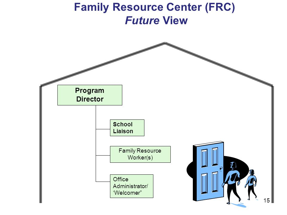15 Family Resource Worker(s) Office Administrator/ 'Welcomer School Liaison Program Director Family Resource Center (FRC) Future View